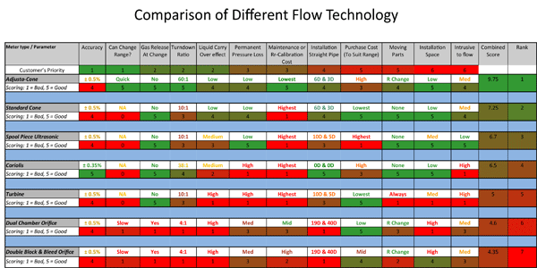 Table comparing different oil field gas flow technologies